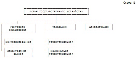 государственного схема устройства типы